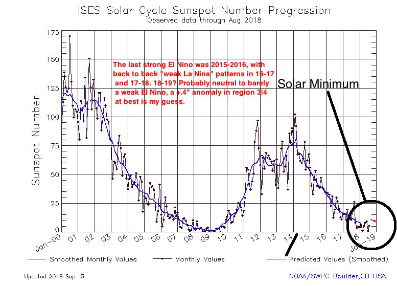 LONGRANGE_Sunspot Activity_Solar Minimum